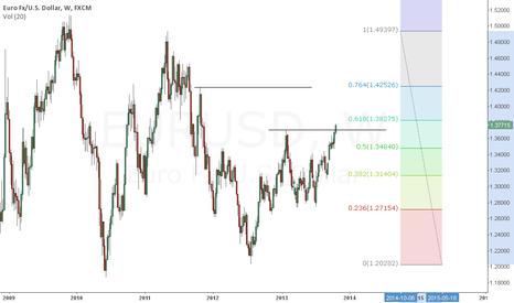 EURUSD: eurusd breakout to 1.40