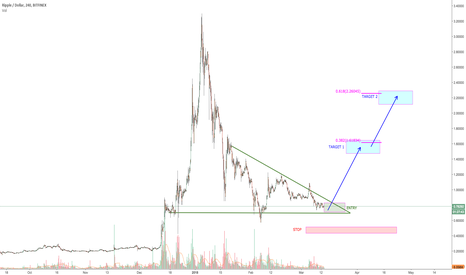 XRPUSD: XRP-lode , just wait for the BANG!