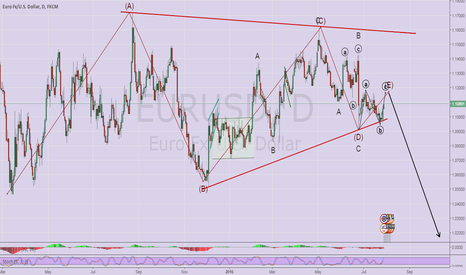EURUSD: Short EURUSD around 1.1200 for a target lower than 1.00 and 0.90
