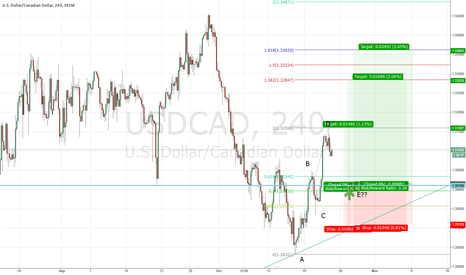 USDCAD: USDCAD waiting to pull-back to entry long