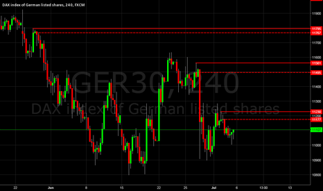 GER30: GER30 supply & Demand