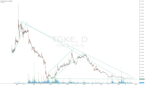 TGKE: Soon possible sharp rise in the action ...