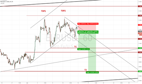 EURUSD: Daily EUR/USD Review