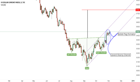 DXY: Inverse Head and Shoulder Breakout in Dollar Index !!!