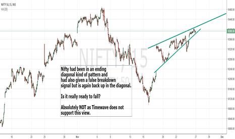 NIFTY: Nifty in an ending diagonal