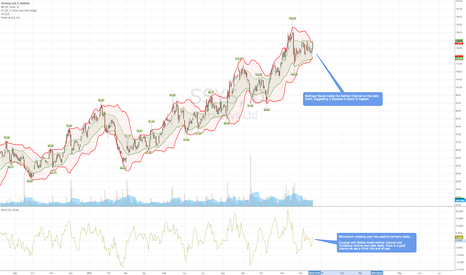 SSYS: SSYS about to Squeeze??