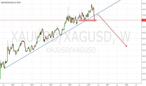 XAUUSD/XAGUSD: GOLD/SILVER Ratio