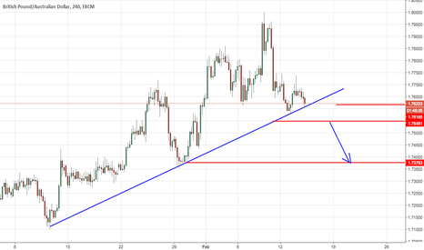 GBPAUD: gbpaud trade view from forex awareness