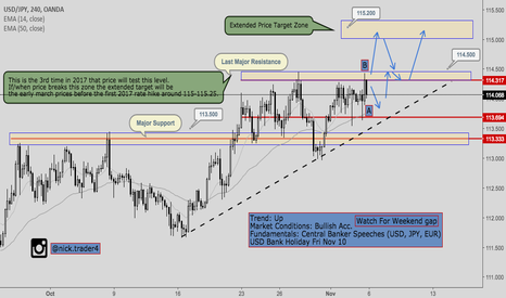 USDJPY: USD/JPY- Further Price Analysis