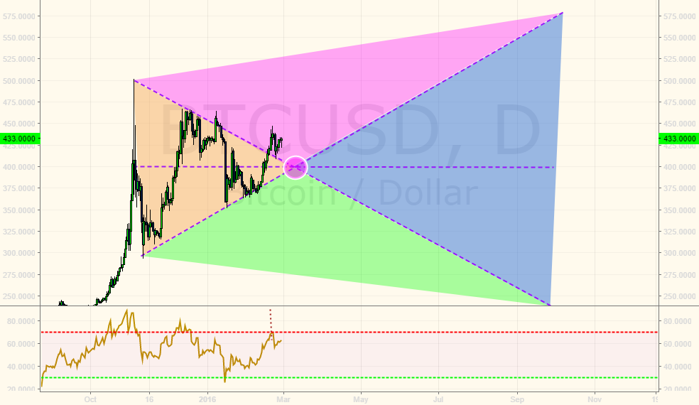 BTCUSD looks pretty bullish!!!