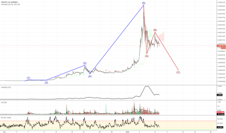 TRXBTC: TRON (ABC dump time)