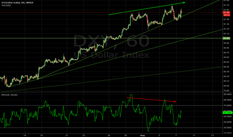 DXY: Still Holding out for a correction i the $DXY
