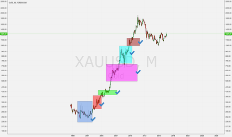 XAUUSD: GOLD chart study as a base for bitcoin bull run