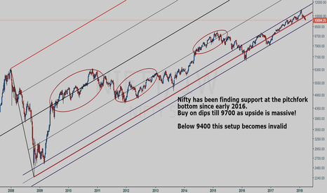 NIFTY: NIFTY weekly chart study (once in a lifetime opportunity)