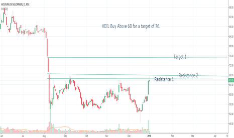 HDIL: HDIL Daily Chart can be bought above 68