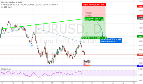 EURUSD: selling opportunity of eur/usd