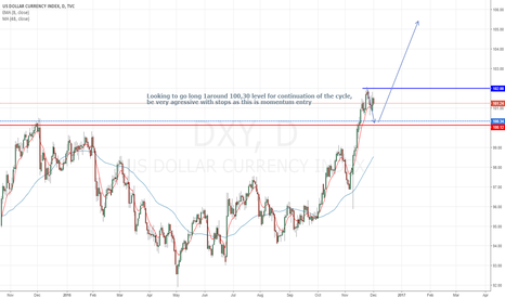 DXY: DXY (USD Index) momentum entry long