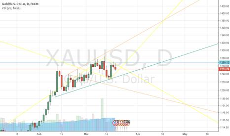 XAUUSD: gold selll