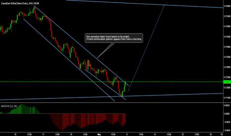 CADCHF: nice long opportunity