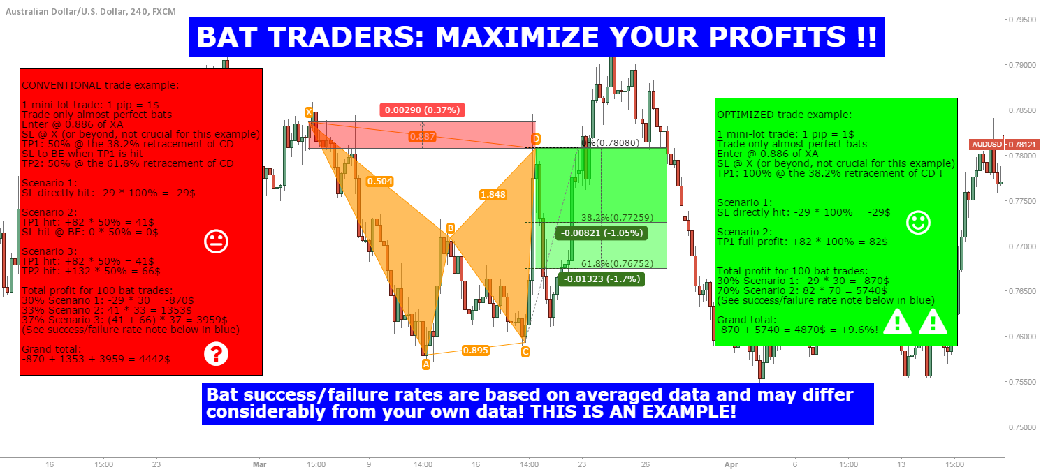 BAT TRADERS: POTENTIAL HUGE PROFIT GAINS IF YOU CONSIDER THIS !!