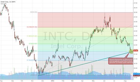 INTC: INTC (Intel Corporation) - something to watch.