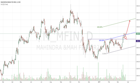 M_MFIN: Flag Breakout Buy
