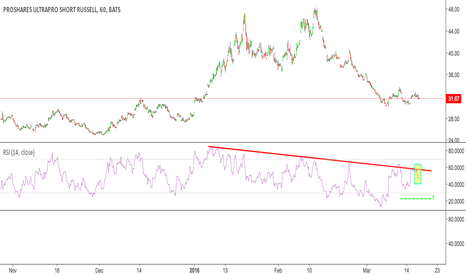 SRTY: SRTY already bounced off of support, so this is a safe short
