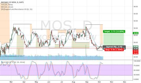 MOS: MOS Swing