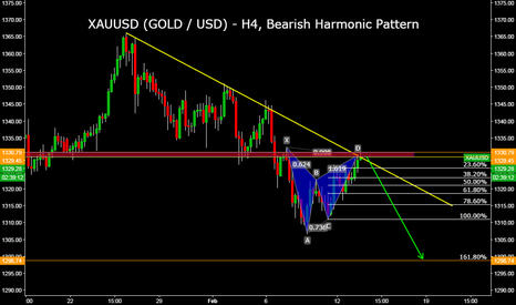 XAUUSD: XAUUSD (GOLD / USD) - H4, Bearish Harmonic Pattern