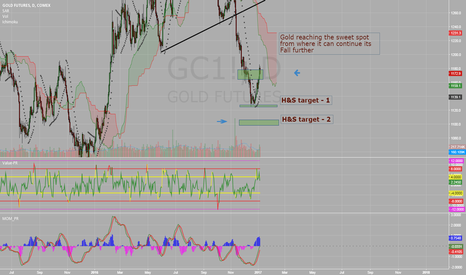 GC1!: Gold to Fall Again