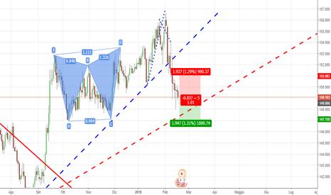 GBPJPY: GBP/JPY SHORT Con conferma pattern e trend
