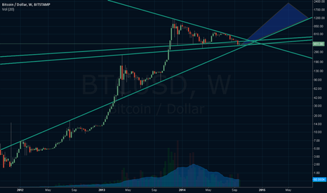 BTCUSD: Bitcoin breakout latest Dec 1, $1000+ before Apr 1