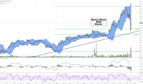 BMA: Banco Macro (ADR) - BMA - Rebote sobre línea de soporte