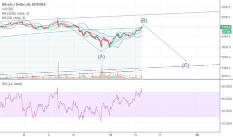 BTCUSD: Better charts for BTCUSD correction to 4800-5000