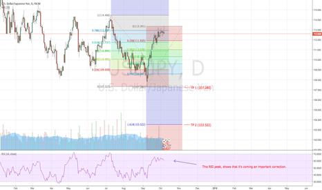 USDJPY: Bearish USD/JPY: An outlook for next 6-8 weeks