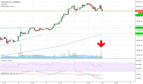 BTCUSD: Head and shoulders on BTC?