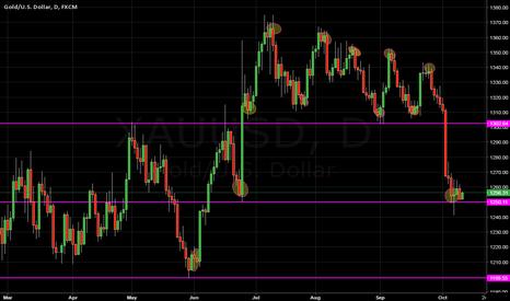 XAUUSD: XAUUSD - gold price direction