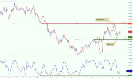 AUDUSD: AUDUSD bouncing from support, watch for major resistance!