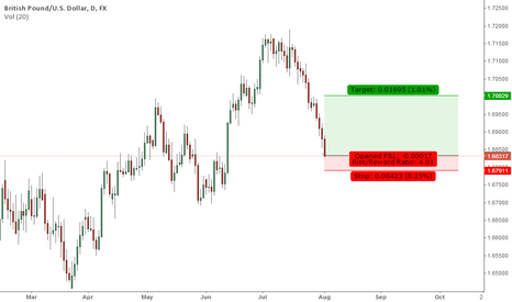 GBPUSD: Pound/USDollar