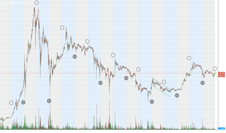 BTCUSD: Moon Phases