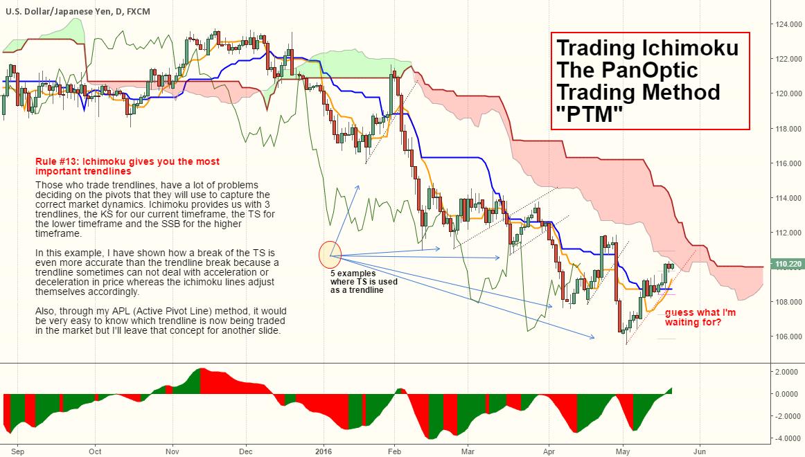 """Ichimoku """"The PanOptic Trading Method"""" / Trading Trendlines..."""