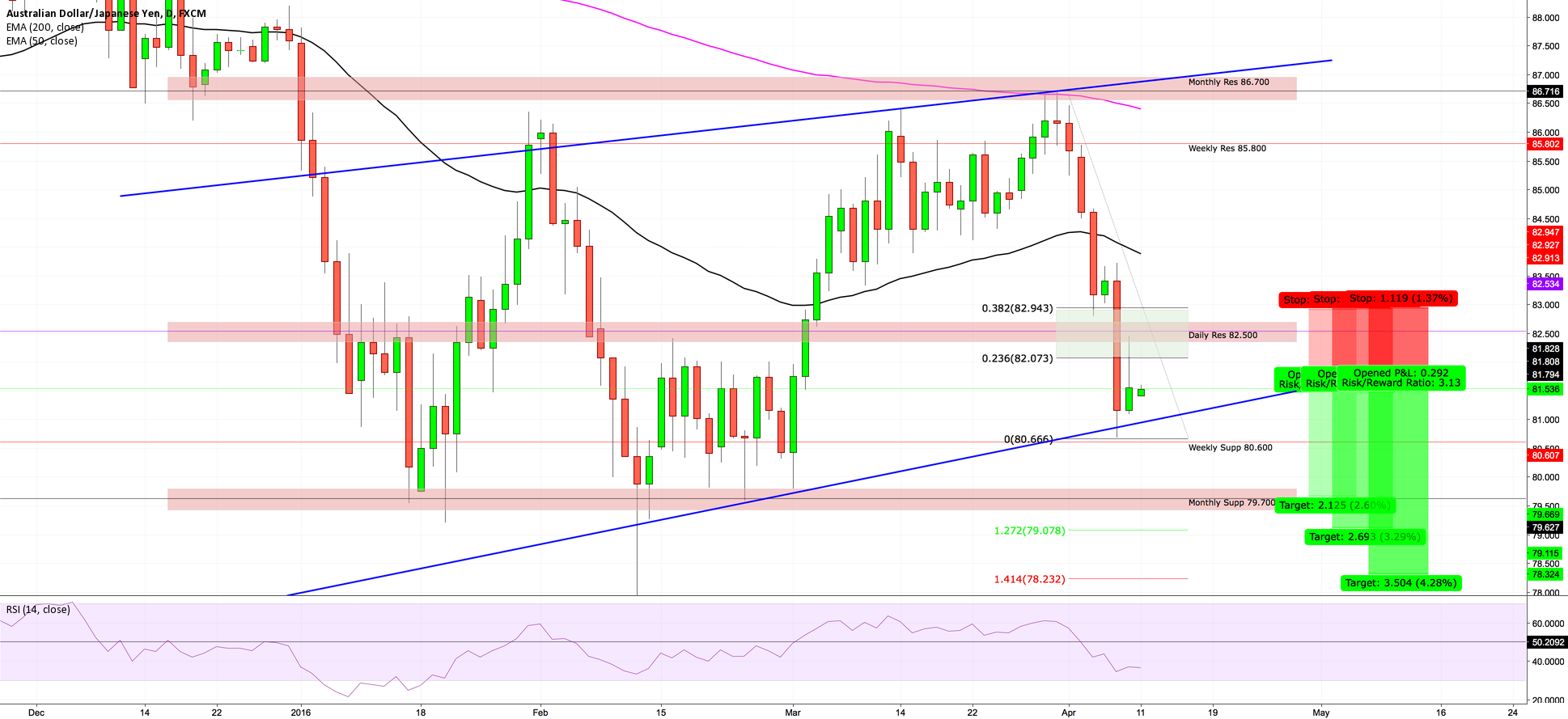 AUDJPY -- [OUTLOOK] SHORT ON REJECTION 350 PIPS!!