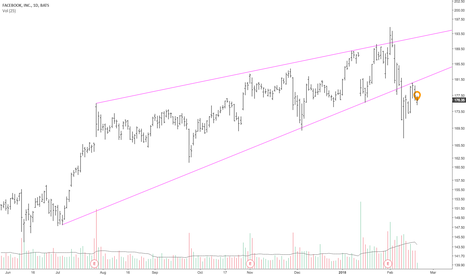 FB: Short FaceBook. Rising wedge pattern broken out and retested