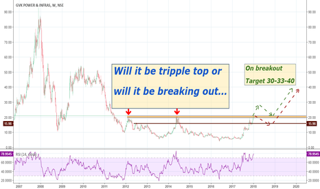GVKPIL: GVK Power: Will it be 3rd time lucky...Will it breakout...???