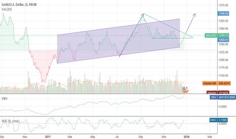 XAUUSD: Gold/USD Uptrend Frecast