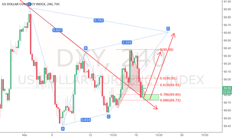 DXY: Dxy-price action is at Cypher for long