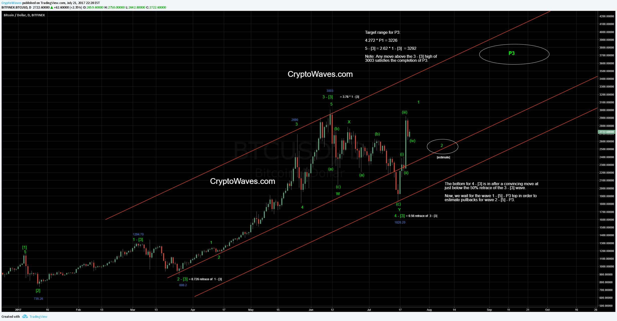 Bitcoin Monitor