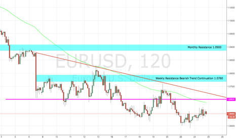 EURUSD: Short EURO/USD FIB Retracement, Fundamentals and Supply/Resist