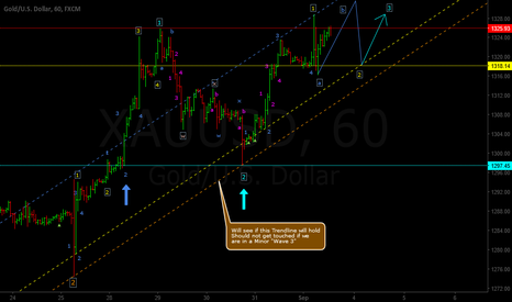 "XAUUSD: Looks Due for a small ""Correction"" before progressing Upwards"