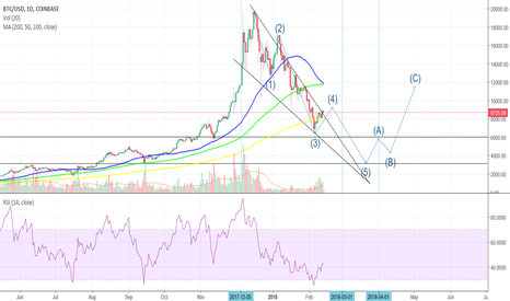 BTCUSD: Bitcoin heading for $3k? Why I Believe Bitcoin Is Yet To Bottom